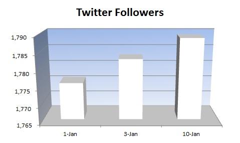 20150110 - Twitter followers