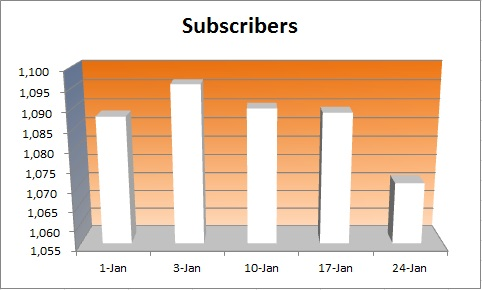 20150125 - monthly subscribers