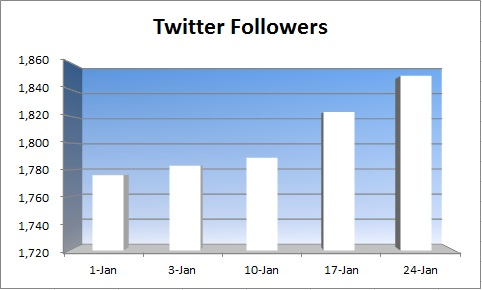 20150125 - monthly twitter followers