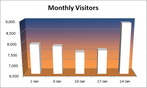 20150125 - monthly visitors