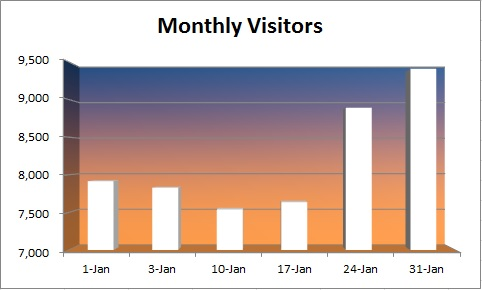 20150131 - monthly visitors