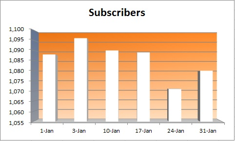 20150131 - subscribers
