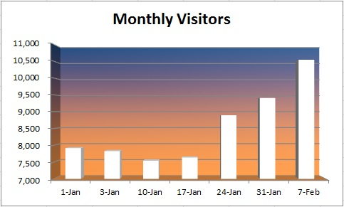 20150208 - monthly visitors