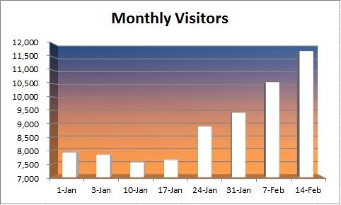 20150214 - visitors