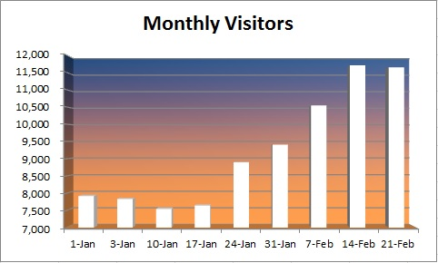 20150222 - monthly visitors
