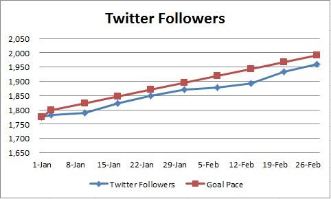 20150228 - twitter followers