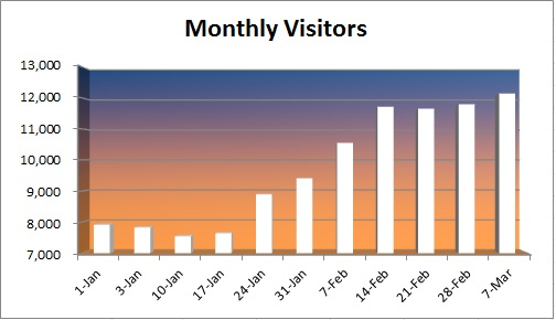 20150308 - monthly visitors