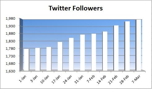 20150308 - twitter followers