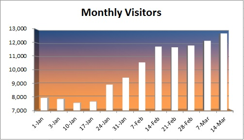 20150315 - Monthly visitors