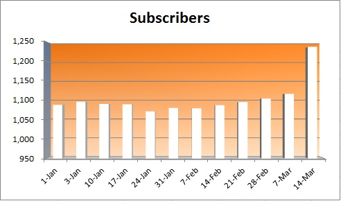 20150315 - Subscribers