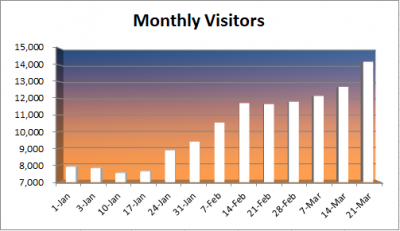 increased my blog traffic