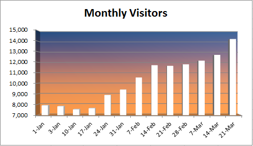 20150321 - Monthly Visitors