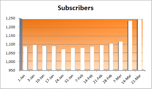20150321 - Subscribers
