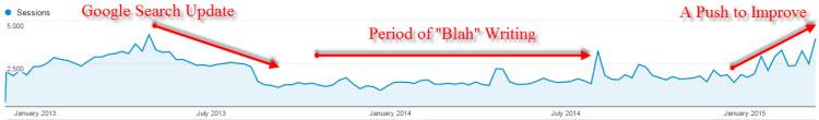 20150322 - How I Increased My blog traffic