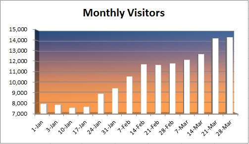 20150329 - monthly visitors