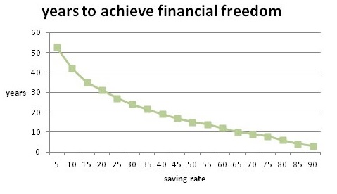Years to financial freedom