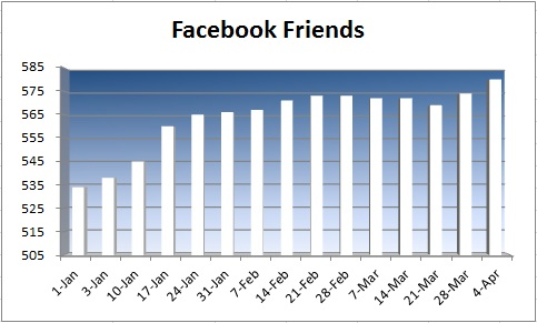 20150405 - facebook friends