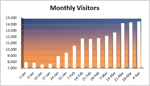 20150405 - monthly visitors