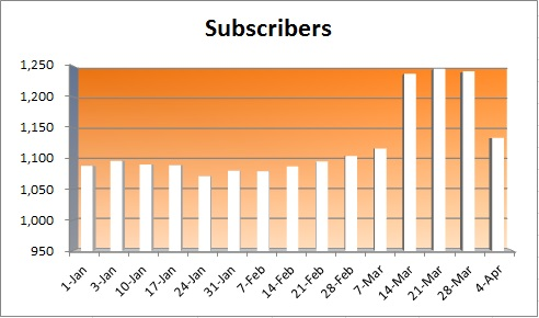 20150405 - subscriber numbers