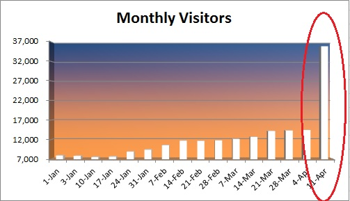 20150412 - monthly visitors