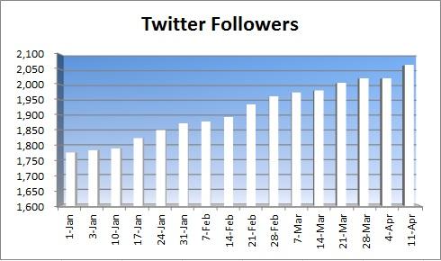 20150412 - twitter followers