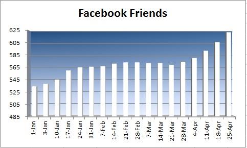20150426 - facebook friend numbers