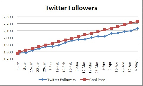 20150510 - twitter followers