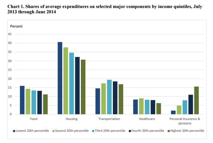 spend money - rich vs. poor
