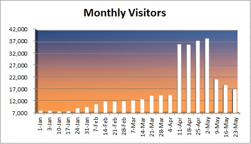 20150524 - monthly visitors