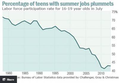 millennials are struggling