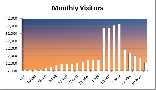 20150607 - monthly visitors