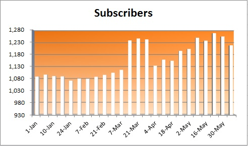 20150607 - subscriber numbers