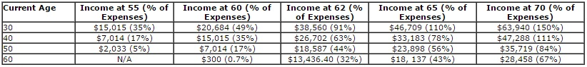 income for retirement table 3
