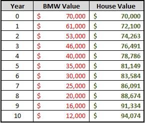 true cost of a new car