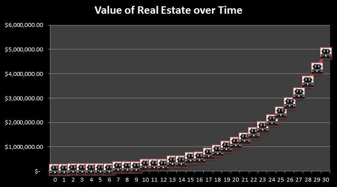 20150814 -true cost of a new car - value of real estate over time