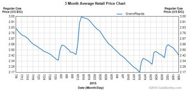 ways to save money on gas - gas price trend