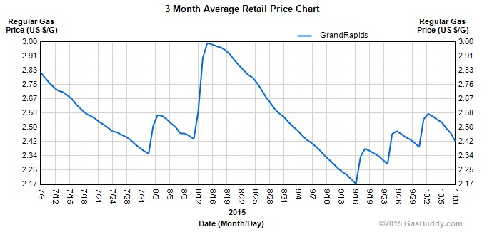 ways to save money on gas - gas price trend