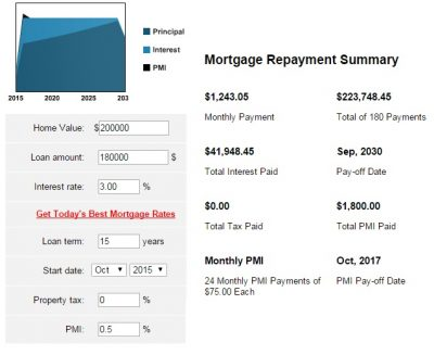 15-year or a 30-year mortgage