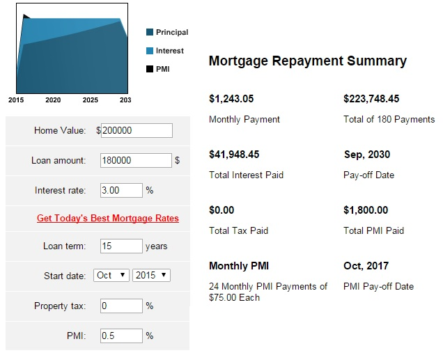 15-year mortgage or a 30-year mortgage