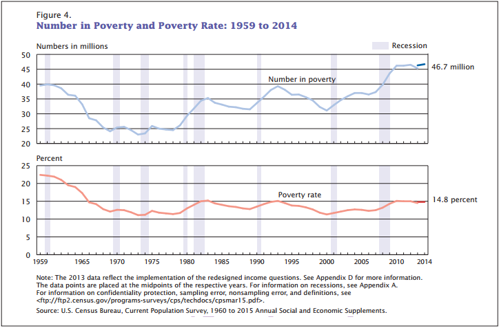 reasons for poverty in the united states - total numbers