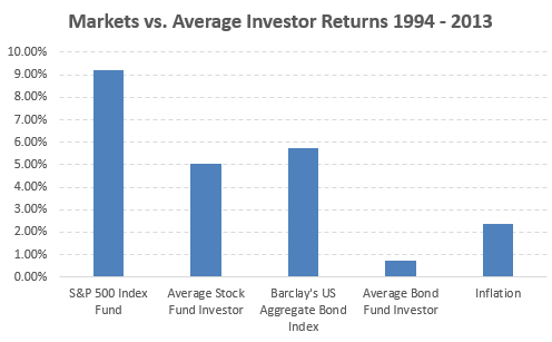 myths of investing - stock picking vs index funds