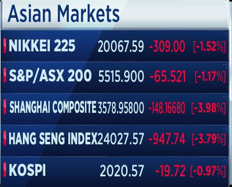 20160114 - should you invest in Asian markets 1