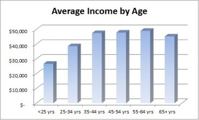 net worth and income