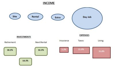 become an automatic millionaire - income and expenses
