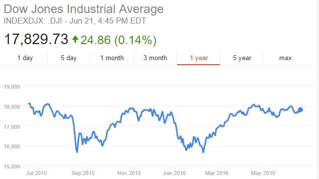 20160624 - looming stock market crash