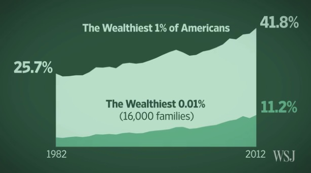 reasons the rich get richer