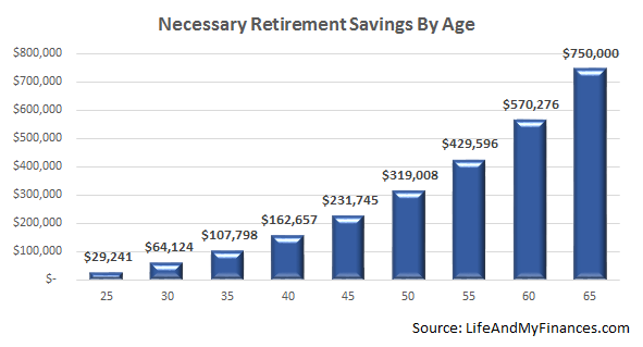 Retirement Savings by Age - Are You on Track? - Life And My