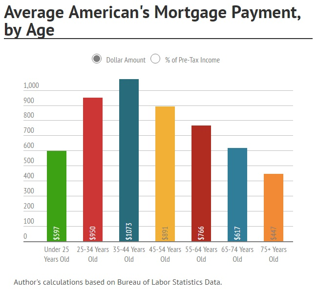 who owns your paycheck - your mortgage