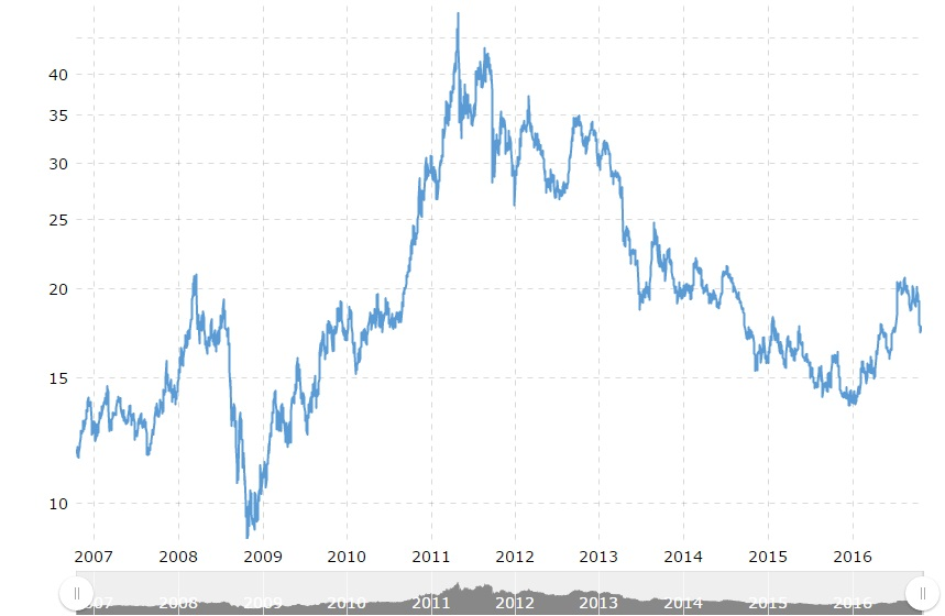 Investing in Silver - the Trends