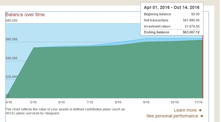 401k balance in May 2016